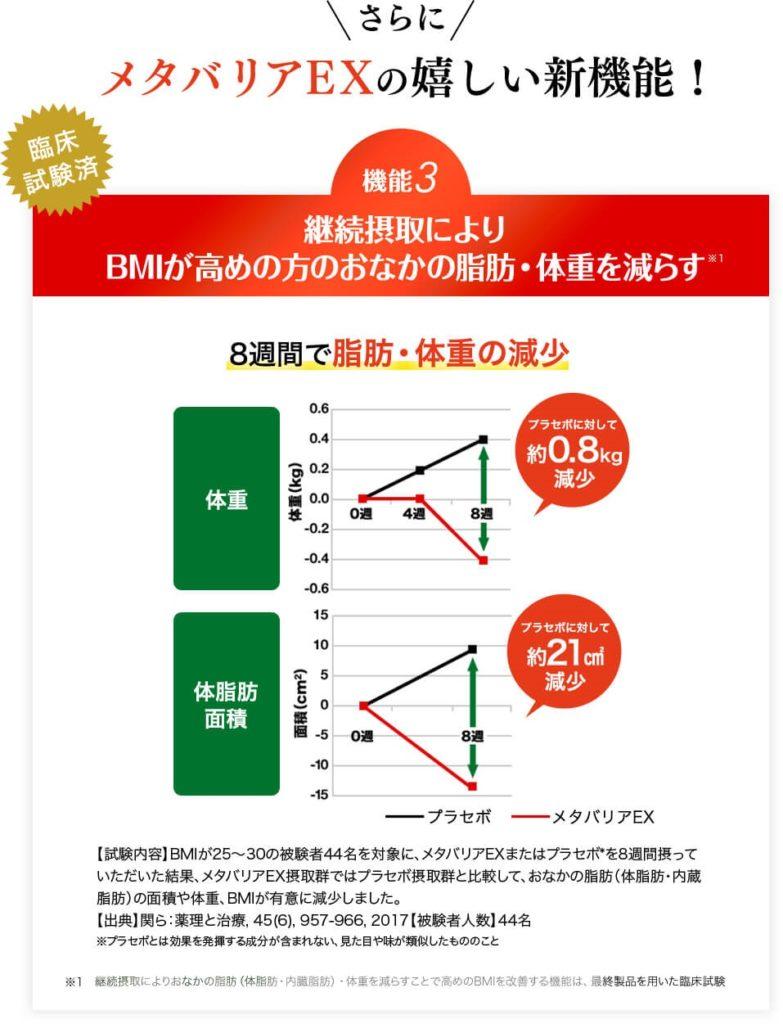 日本初!サプリメントで3つの機能 糖の吸収を抑える! メタバリアEX